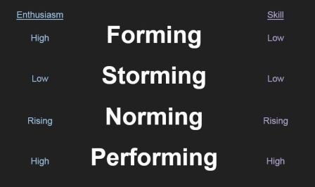 Forming Norming Storming Performing